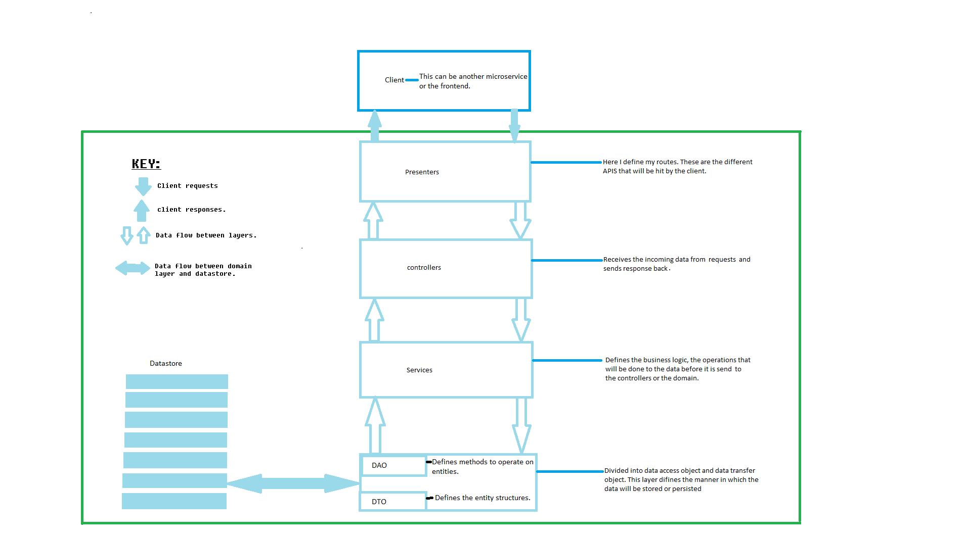 golang_domain_driven_architecture.png