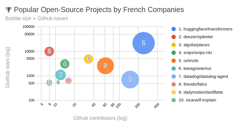 french-open-source-projects.png