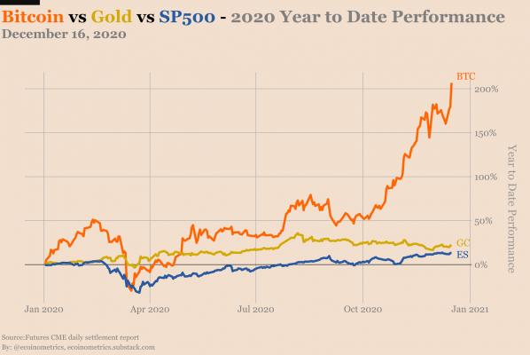 Bitcoin vs Gold vs S&P 500.jpg