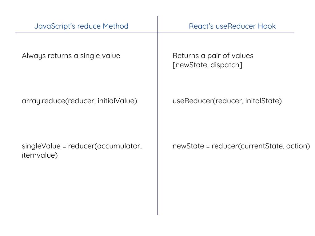 reduce v_s useReducer.png