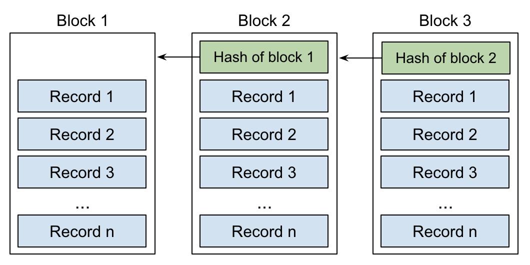 Blockchain article 2.png