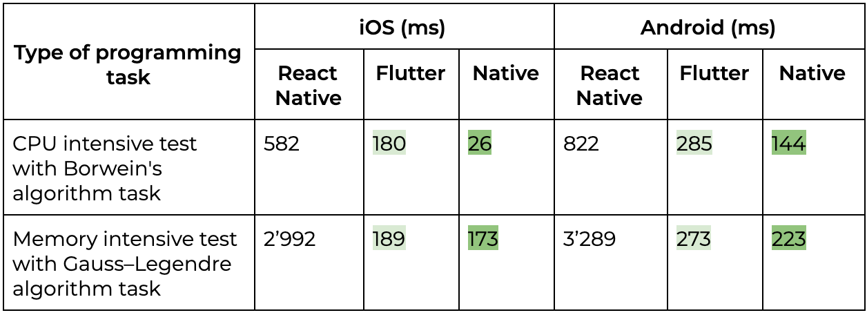 Flutter vs react native Mobile Performance Benchmark
