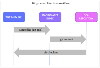 a-3-tier-architecture-of-git-workflow.png