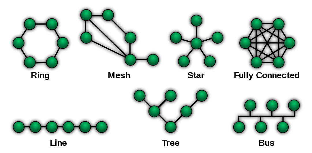 1082px-NetworkTopologies.svg.png