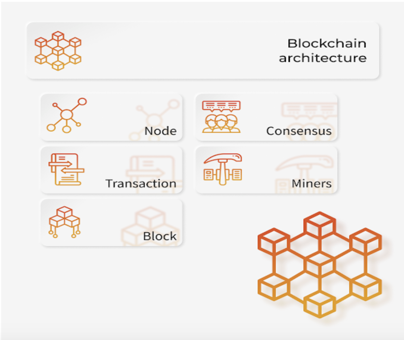 Main Components of Blockchain Architecture.png